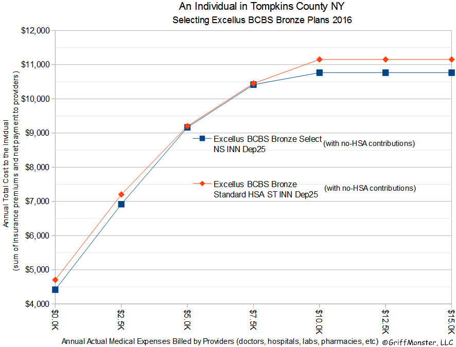 Graph Comparing Individual Tompkins County NY Excellus BCBS Plans No HSA 2016